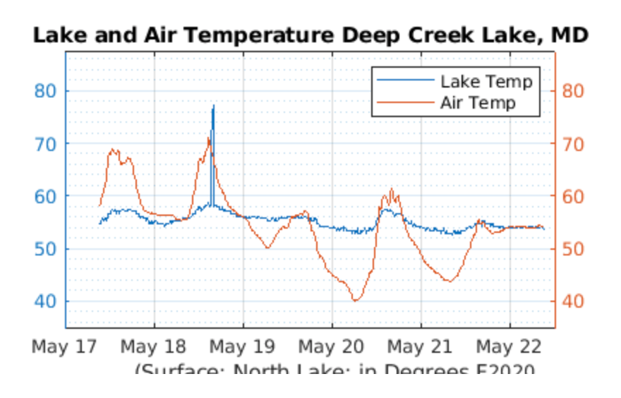 Deep Creek Lake Air and Water Temperature