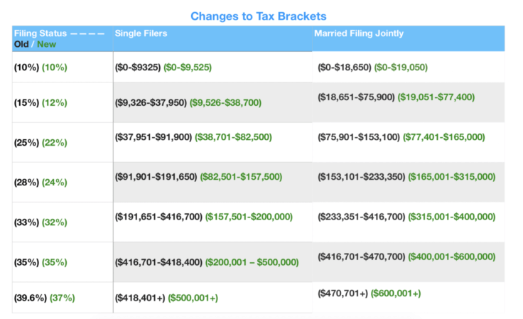 Tax Bracket Changes