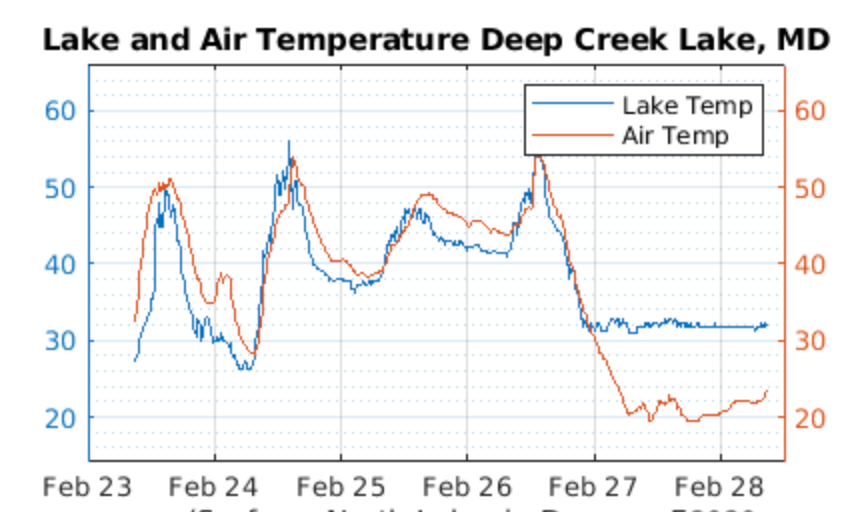 Deep Creek Lake, MD Water and Air Temperature Gauge